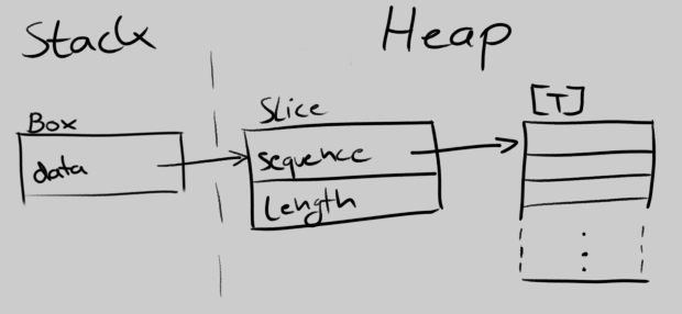 Possible memory layout for a Box<[T]>, interpretes a Box as a container storing a single pointer onto the heap. It points to a memory cell on the heap, containing both the pointer to the sequence and it's length.